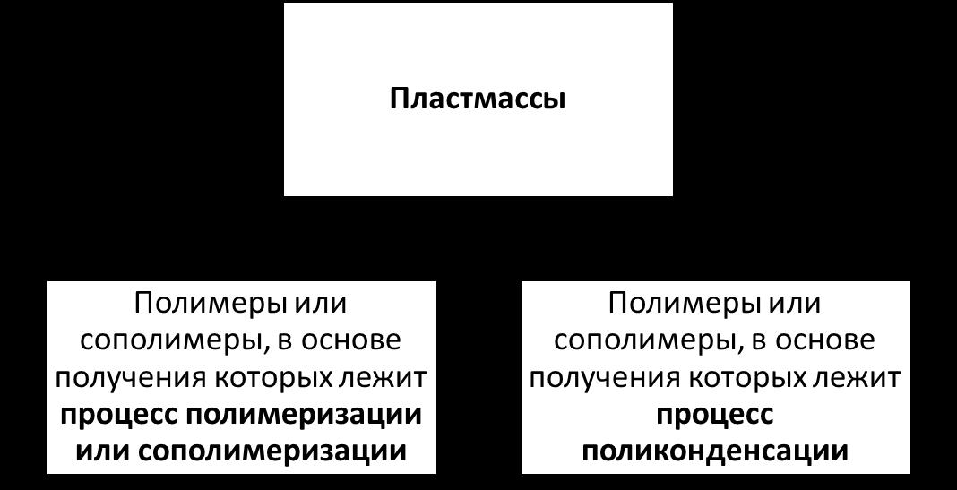 Схема 1 Деление пластмасс по типу мономерных звеньев