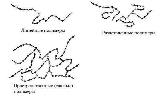 Рисунок 1 Подразделение пластмасс по пространственной структуре [11]