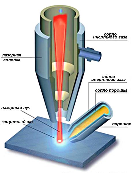 Лазер для сварки